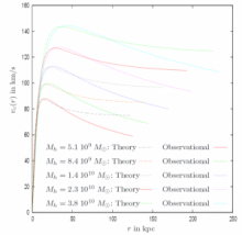 Figure 7: Rotation curves Vc(r) for several galaxy masses, and comparison between theoretical and observational curves, in the frame of warm dark matter (de Vega et al 2014)